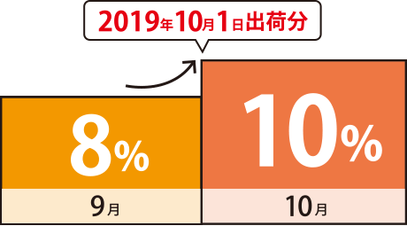 消費税増税 図1