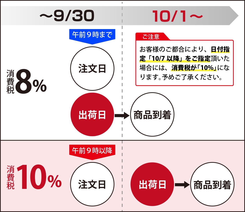 消費税増税 図3